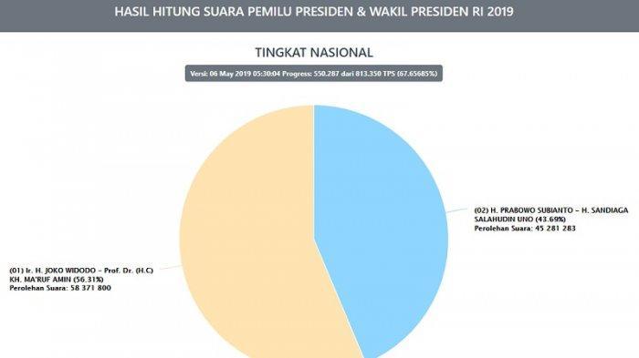 Real Count KPU 2019 Jokowi Amin Masih Unggul - posciety